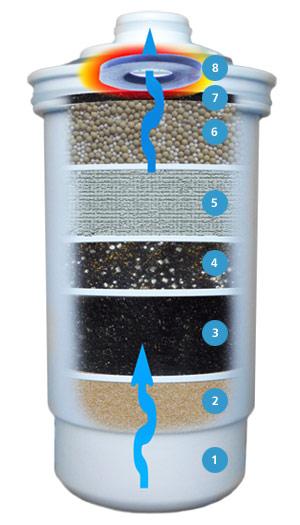 AlkaStream Water Filter